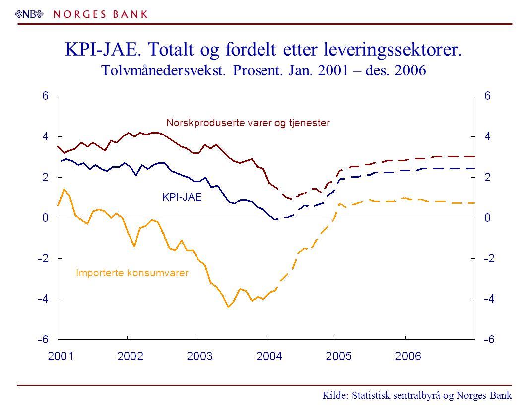 KPI-JAE. Totalt og fordelt etter leveringssektorer. Tolvmånedersvekst. Prosent. Jan. 2001 – des. 2006 Kilde: Statistisk sentralbyrå og Norges Bank Nor