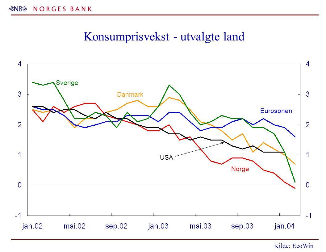 Konsumprisvekst - utvalgte land Sverige USA Danmark Eurosonen Norge Kilde: EcoWin