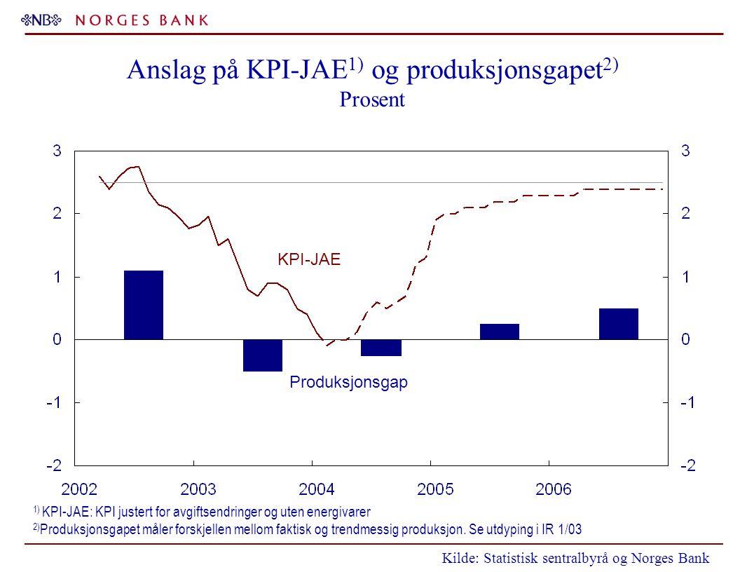 Anslag på KPI-JAE 1) og produksjonsgapet 2) Prosent 1) KPI-JAE: KPI justert for avgiftsendringer og uten energivarer 2) Produksjonsgapet måler forskjellen mellom faktisk og trendmessig produksjon.