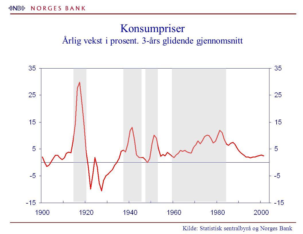 Konsumpriser Årlig vekst i prosent. 3-års glidende gjennomsnitt Kilde: Statistisk sentralbyrå og Norges Bank