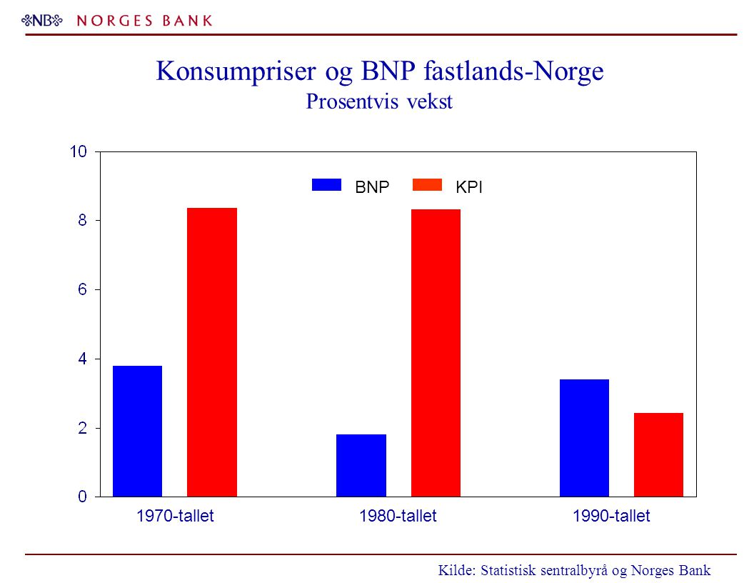 Konsumpriser og BNP fastlands-Norge Prosentvis vekst BNPKPI 1970-tallet1980-tallet1990-tallet Kilde: Statistisk sentralbyrå og Norges Bank