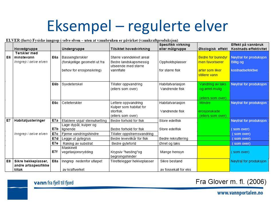 Eksempel – regulerte elver Fra Glover m. fl. (2006)