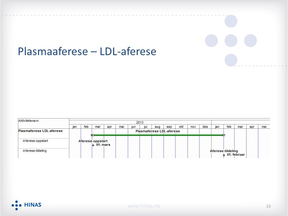 Plasmaaferese – LDL-aferese 16