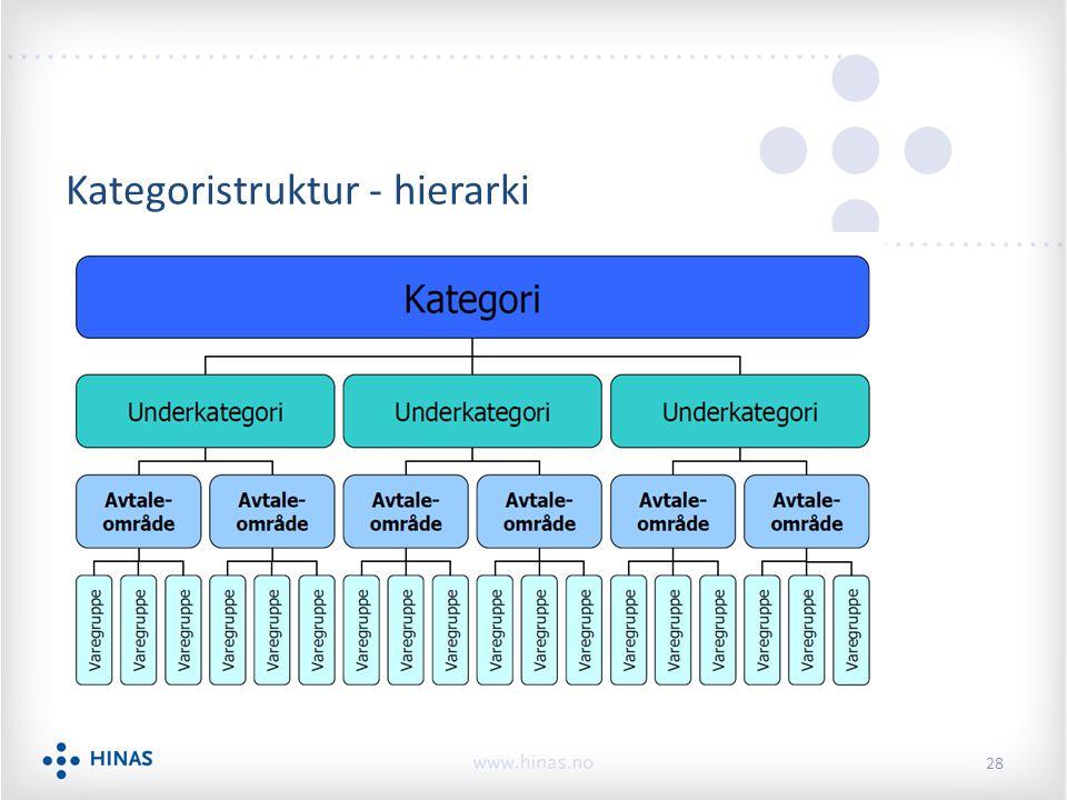 Kategoristruktur - hierarki 28
