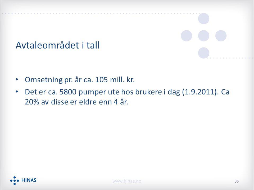 Avtaleområdet i tall Omsetning pr. år ca. 105 mill. kr. Det er ca. 5800 pumper ute hos brukere i dag (1.9.2011). Ca 20% av disse er eldre enn 4 år. 35