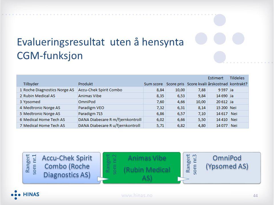 Evalueringsresultat uten å hensynta CGM-funksjon Rangert som nr.1 Accu-Chek Spirit Combo (Roche Diagnostics AS) Rangert som nr.2 Animas Vibe (Rubin Medical AS) Rangert som nr.3 OmniPod (Ypsomed AS) 44