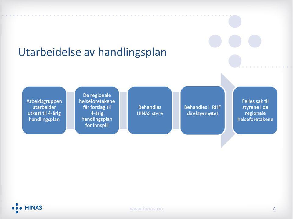 Status – handlingsplan nasjonalt koordinerte anskaffelser Arbeidsgruppens innstilling juni 2012 4-årig plan p.t.