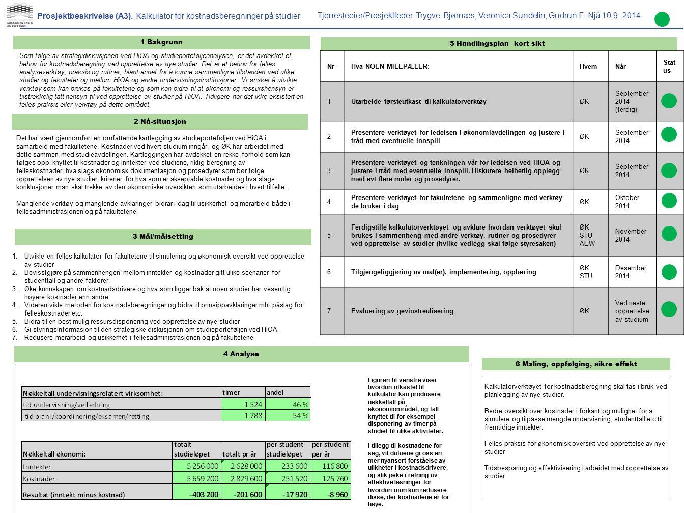 1 Bakgrunn 3 Mål/målsetting Prosjektbeskrivelse (A3). Kalkulator for kostnadsberegninger på studier 2 Nå-situasjon 4 Analyse Tjenesteeier/Prosjektlede