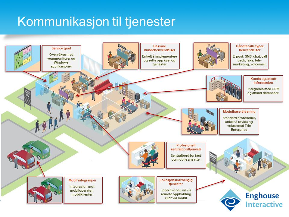 Kommunikasjon til tjenester Besvare kundehenvendelser Enkelt å implementere og sette opp køer og tjenester Håndter alle typer henvendelser E-post, SMS