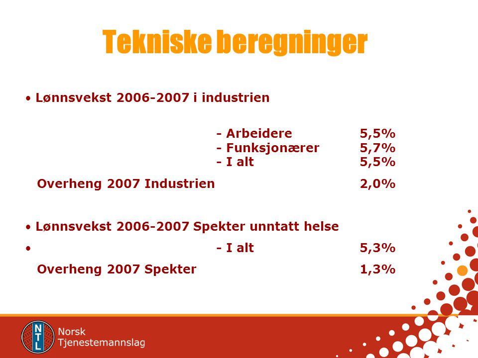Tekniske beregninger Lønnsvekst 2006-2007 i industrien - Arbeidere 5,5% - Funksjonærer 5,7% - I alt5,5% Overheng 2007 Industrien 2,0% Lønnsvekst 2006-2007 Spekter unntatt helse - I alt5,3% Overheng 2007 Spekter1,3%