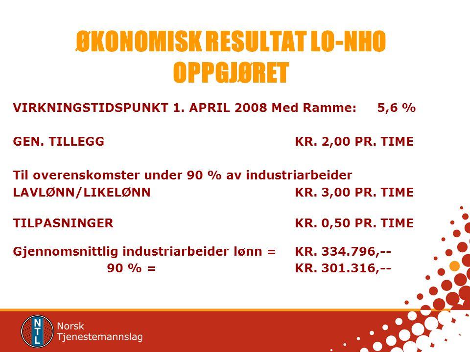 ØKONOMISK RESULTAT LO-NHO OPPGJØRET VIRKNINGSTIDSPUNKT 1. APRIL 2008 Med Ramme: 5,6 % GEN. TILLEGGKR. 2,00 PR. TIME Til overenskomster under 90 % av i