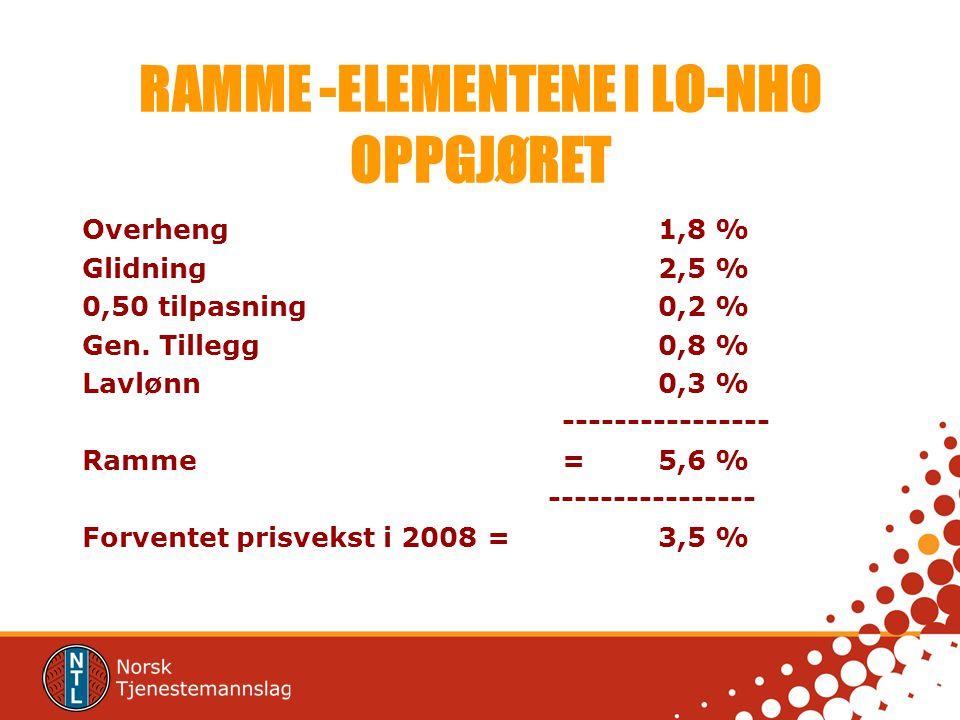 RAMME -ELEMENTENE I LO-NHO OPPGJØRET Overheng1,8 % Glidning2,5 % 0,50 tilpasning0,2 % Gen. Tillegg0,8 % Lavlønn0,3 % ---------------- Ramme=5,6 % ----