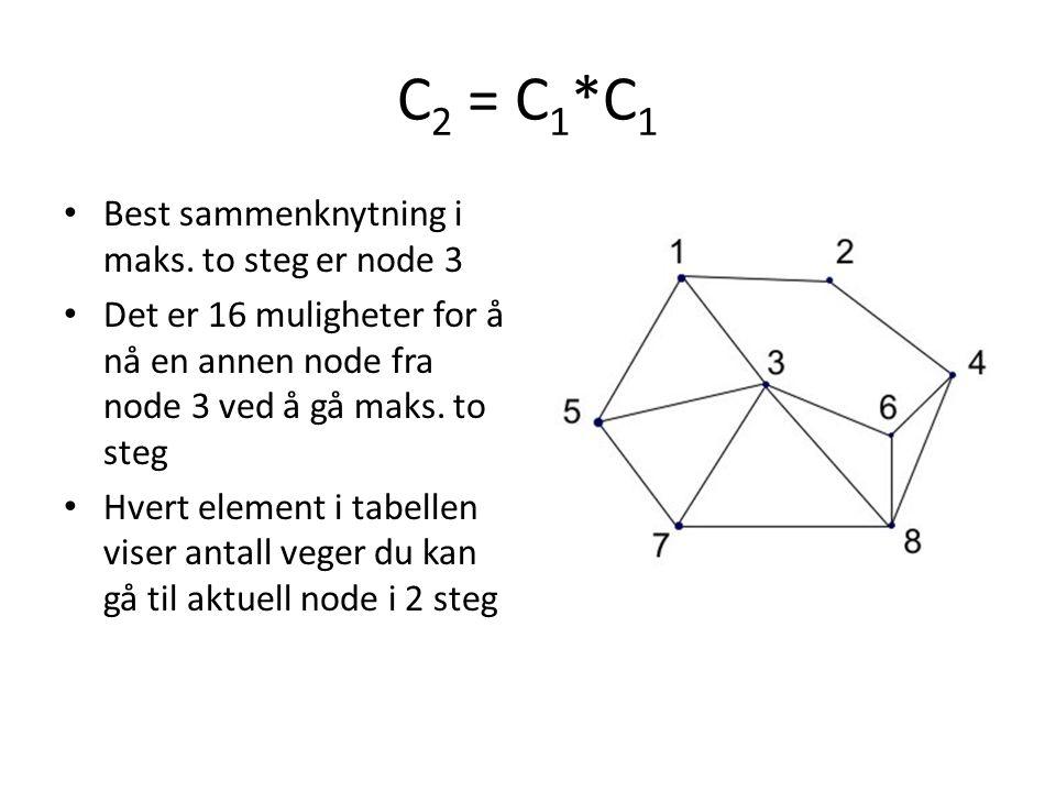 C 2 = C 1 *C 1 Best sammenknytning i maks. to steg er node 3 Det er 16 muligheter for å nå en annen node fra node 3 ved å gå maks. to steg Hvert eleme