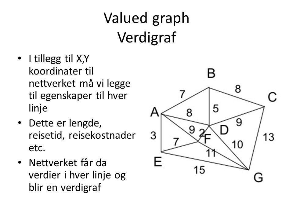 Valued graph Verdigraf I tillegg til X,Y koordinater til nettverket må vi legge til egenskaper til hver linje Dette er lengde, reisetid, reisekostnade