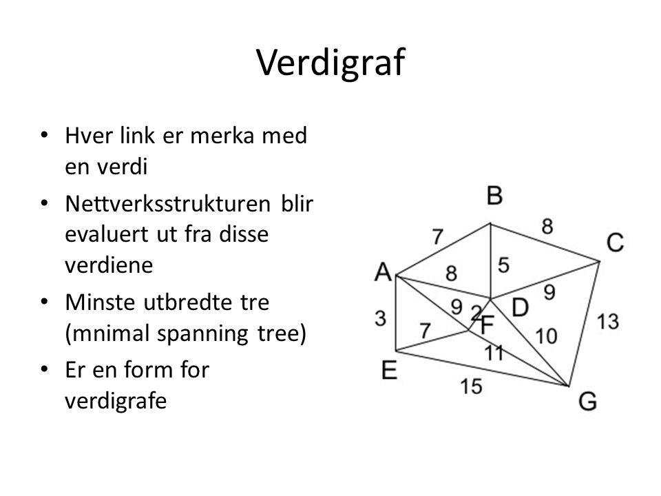 Verdigraf Hver link er merka med en verdi Nettverksstrukturen blir evaluert ut fra disse verdiene Minste utbredte tre (mnimal spanning tree) Er en for