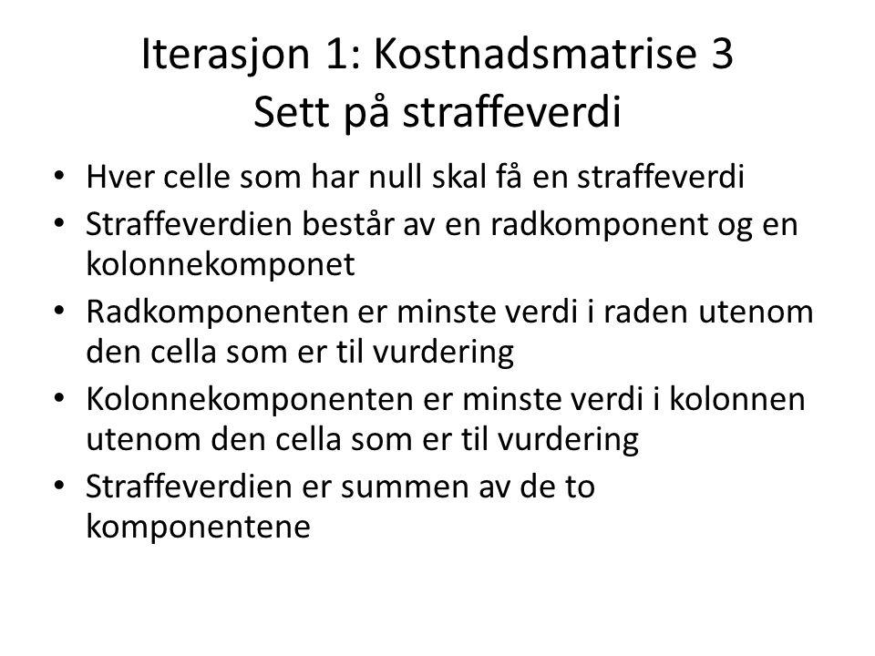 Iterasjon 1: Kostnadsmatrise 3 Sett på straffeverdi Hver celle som har null skal få en straffeverdi Straffeverdien består av en radkomponent og en kol