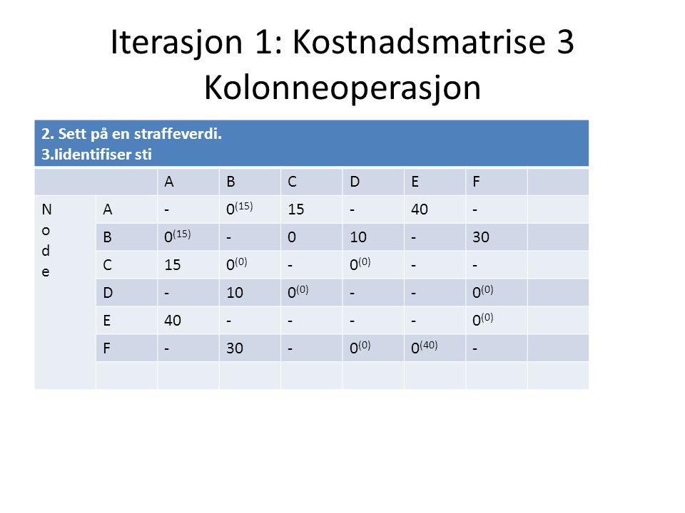 Iterasjon 1: Kostnadsmatrise 3 Kolonneoperasjon 2. Sett på en straffeverdi. 3.Iidentifiser sti ABCDEF NodeNode A-0 (15) 15-40- B0 (15) -010-30 C150 (0
