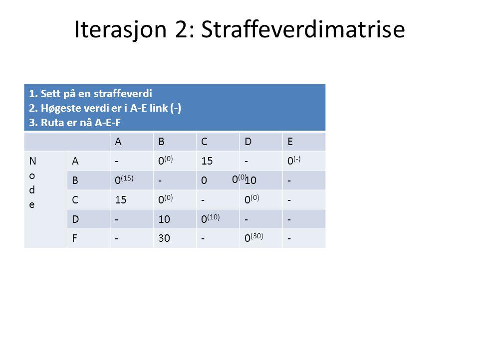 Iterasjon 2: Straffeverdimatrise 1. Sett på en straffeverdi 2. Høgeste verdi er i A-E link (-) 3. Ruta er nå A-E-F ABCDE NodeNode A-0 (0) 15-0 (-) B0