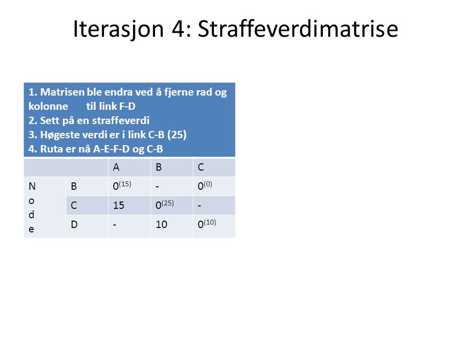 Iterasjon 4: Straffeverdimatrise 1. Matrisen ble endra ved å fjerne rad og kolonne til link F-D 2. Sett på en straffeverdi 3. Høgeste verdi er i link