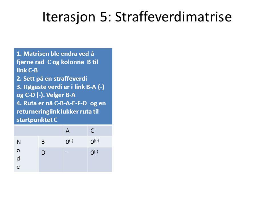 Iterasjon 5: Straffeverdimatrise 1. Matrisen ble endra ved å fjerne rad C og kolonne B til link C-B 2. Sett på en straffeverdi 3. Høgeste verdi er i l