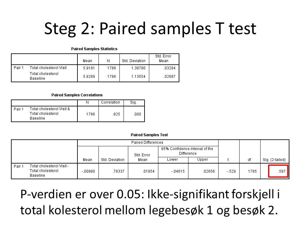 P-verdien er over 0.05: Ikke-signifikant forskjell i total kolesterol mellom legebesøk 1 og besøk 2.