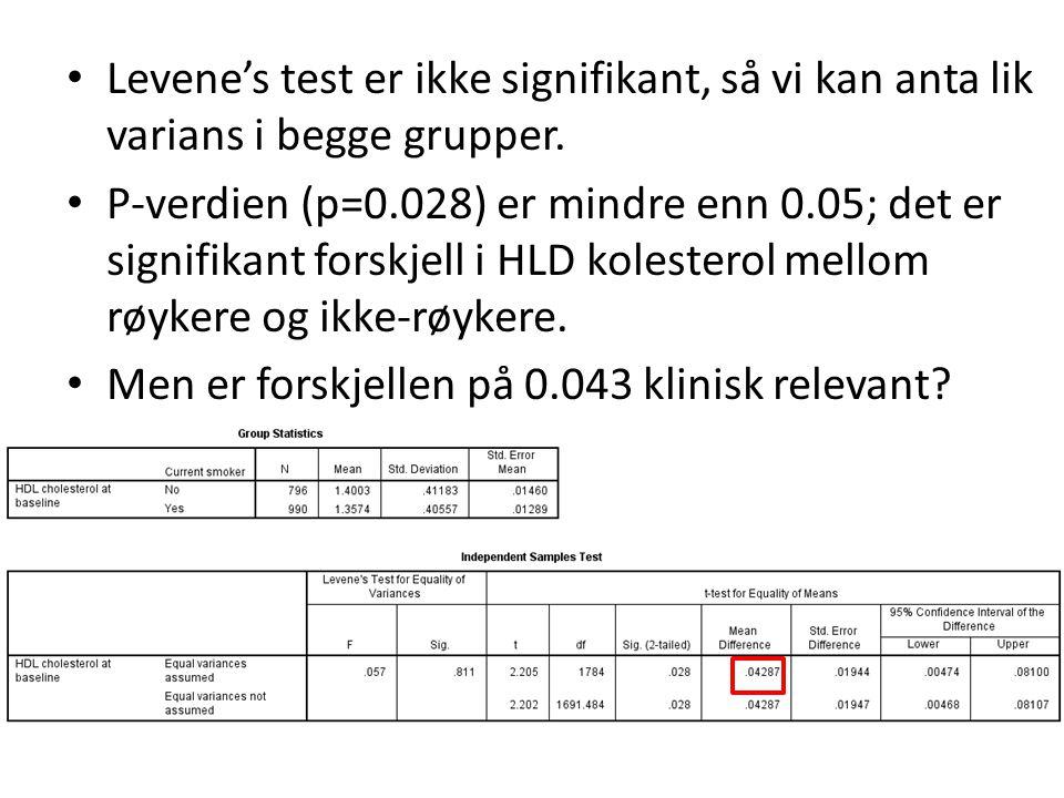 Levene's test er ikke signifikant, så vi kan anta lik varians i begge grupper. P-verdien (p=0.028) er mindre enn 0.05; det er signifikant forskjell i