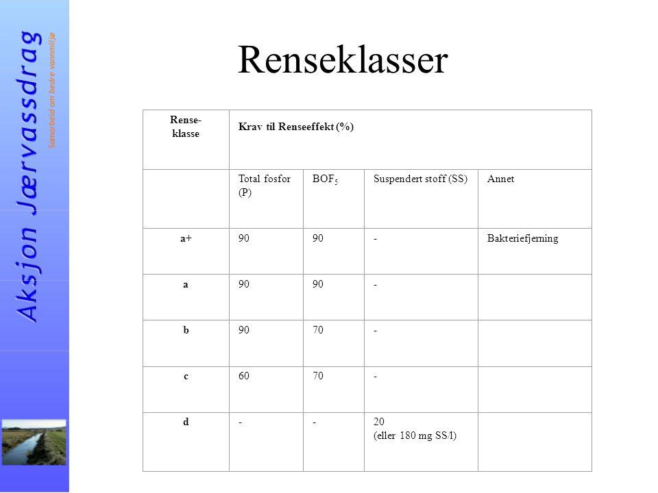 Renseklasser Rense- klasse Krav til Renseeffekt (%) Total fosfor (P) BOF 5 Suspendert stoff (SS)Annet a+90 -Bakteriefjerning a90 - b 70- c6070- d--20 (eller 180 mg SS/l)