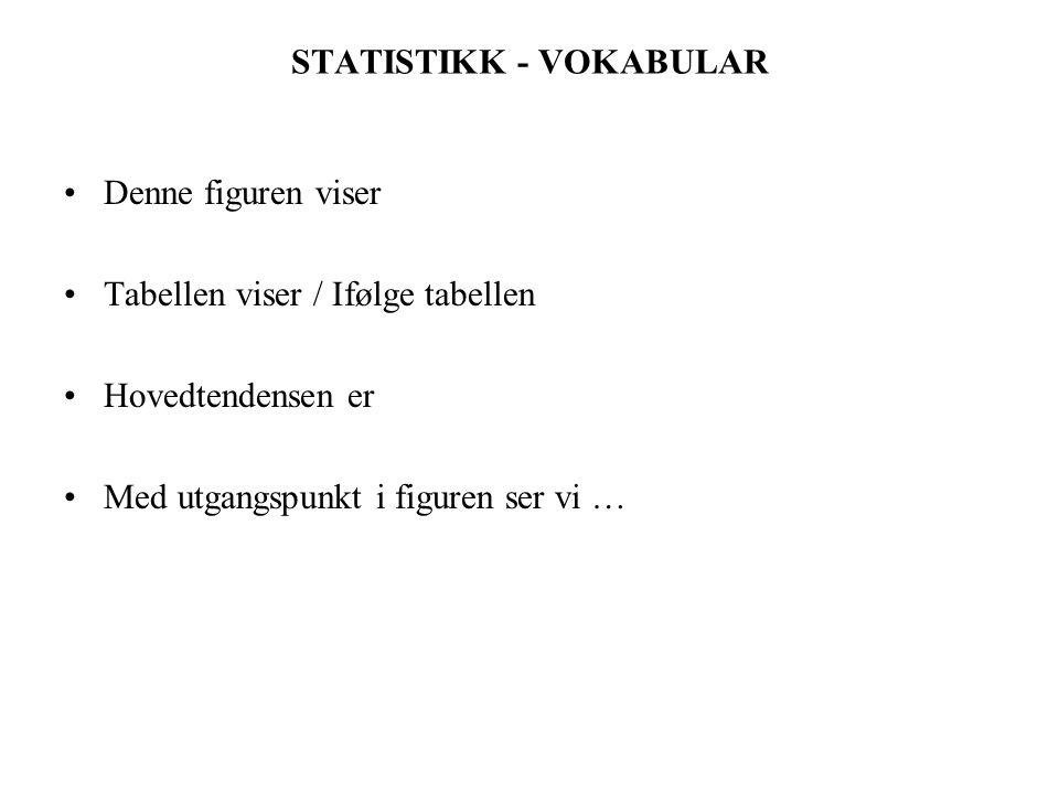 STATISTIKK - VOKABULAR Denne figuren viser Tabellen viser / Ifølge tabellen Hovedtendensen er Med utgangspunkt i figuren ser vi …