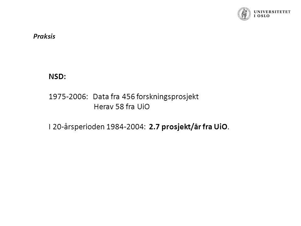 Praksis NSD: 1975-2006: Data fra 456 forskningsprosjekt Herav 58 fra UiO I 20-årsperioden 1984-2004: 2.7 prosjekt/år fra UiO.