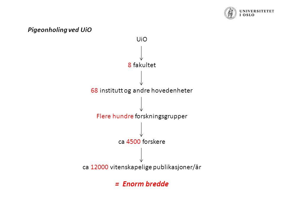 UiO 8 fakultet 68 institutt og andre hovedenheter Flere hundre forskningsgrupper ca 4500 forskere ca 12000 vitenskapelige publikasjoner/år = Enorm bredde Pigeonholing ved UiO
