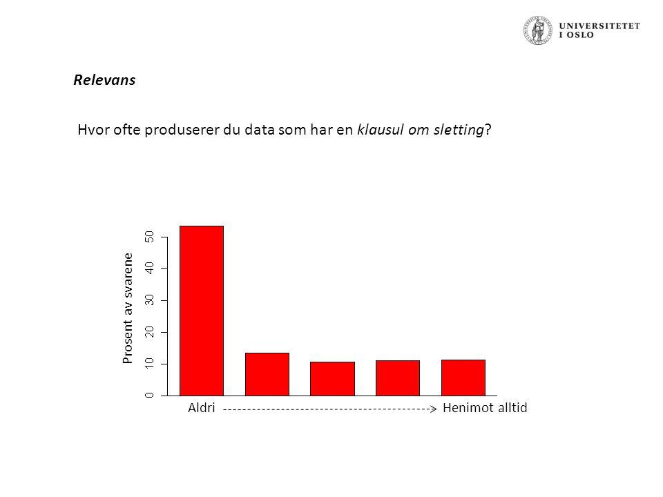 Relevans Hvor ofte produserer du data som har en klausul om sletting.