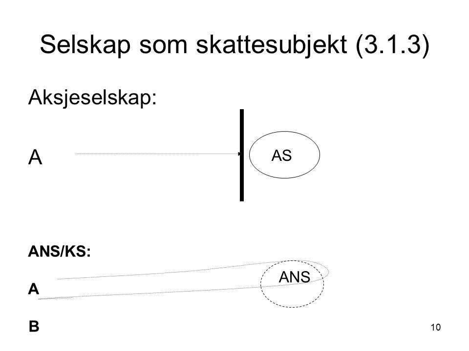 10 Selskap som skattesubjekt (3.1.3) Aksjeselskap: A AS ANS/KS: A B ANS
