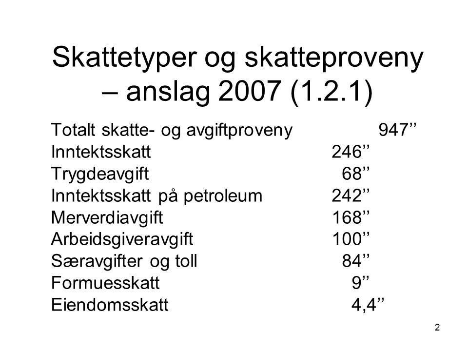 3 Skatter som andel av BNP 2004 (1.2.3) Sverige50,7 Danmark49,6 Norge 44,9 Finland 44,3 Frankrike 43,7 USA25,4 OECD gjennomsnitt36,3 (2003) EU 1540,5 (2003)