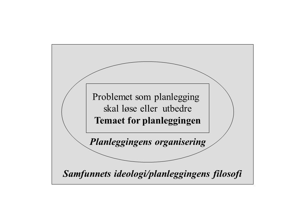 Samfunnets ideologi/planleggingens filosofi Planleggingens organisering Problemet som planlegging skal løse eller utbedre Temaet for planleggingen