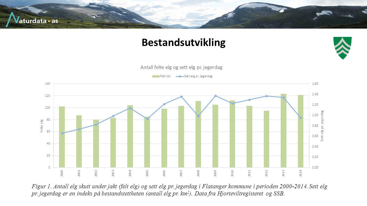 Bestandsutvikling Figur 1. Antall elg skutt under jakt (felt elg) og sett elg pr. jegerdag i Flatanger kommune i perioden 2000-2014. Sett elg pr. jege