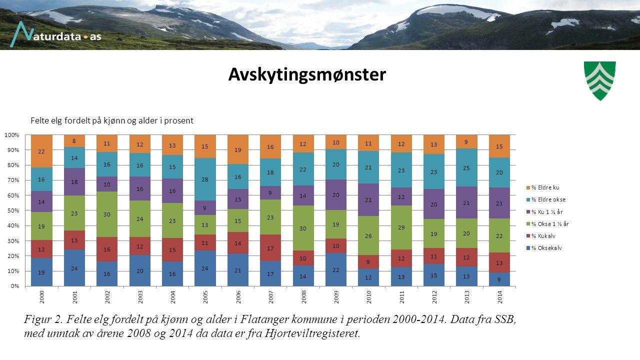Avskytingsmønster Figur 2. Felte elg fordelt på kjønn og alder i Flatanger kommune i perioden 2000-2014. Data fra SSB, med unntak av årene 2008 og 201