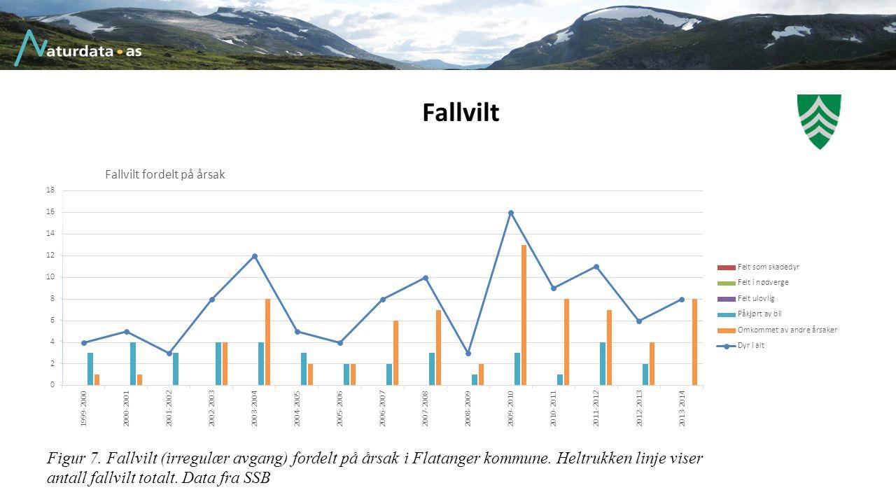 Fallvilt Figur 7. Fallvilt (irregulær avgang) fordelt på årsak i Flatanger kommune. Heltrukken linje viser antall fallvilt totalt. Data fra SSB
