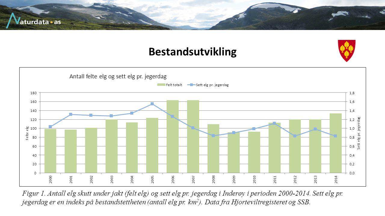 Bestandsutvikling Figur 1. Antall elg skutt under jakt (felt elg) og sett elg pr. jegerdag i Inderøy i perioden 2000-2014. Sett elg pr. jegerdag er en