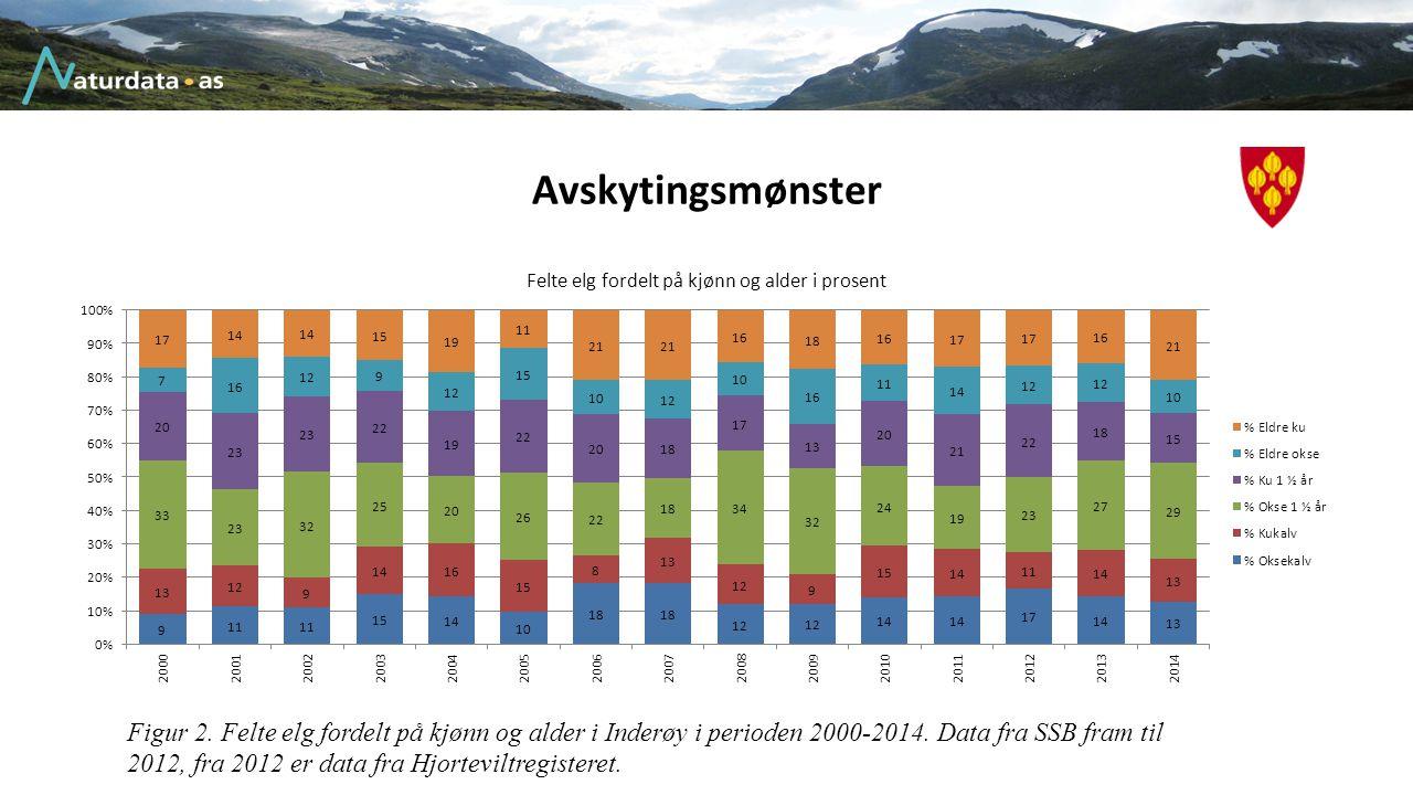 Avskytingsmønster Figur 2. Felte elg fordelt på kjønn og alder i Inderøy i perioden 2000-2014. Data fra SSB fram til 2012, fra 2012 er data fra Hjorte