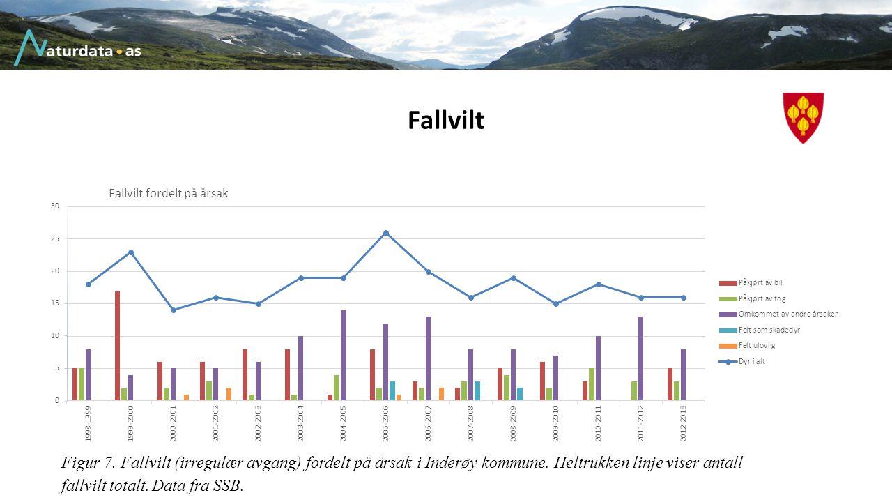Fallvilt Figur 7. Fallvilt (irregulær avgang) fordelt på årsak i Inderøy kommune. Heltrukken linje viser antall fallvilt totalt. Data fra SSB.