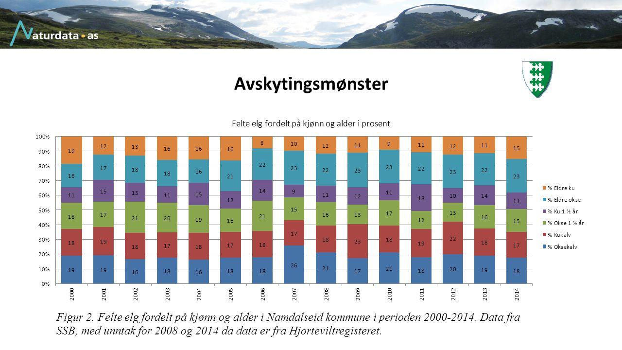 Avskytingsmønster Figur 2. Felte elg fordelt på kjønn og alder i Namdalseid kommune i perioden 2000-2014. Data fra SSB, med unntak for 2008 og 2014 da