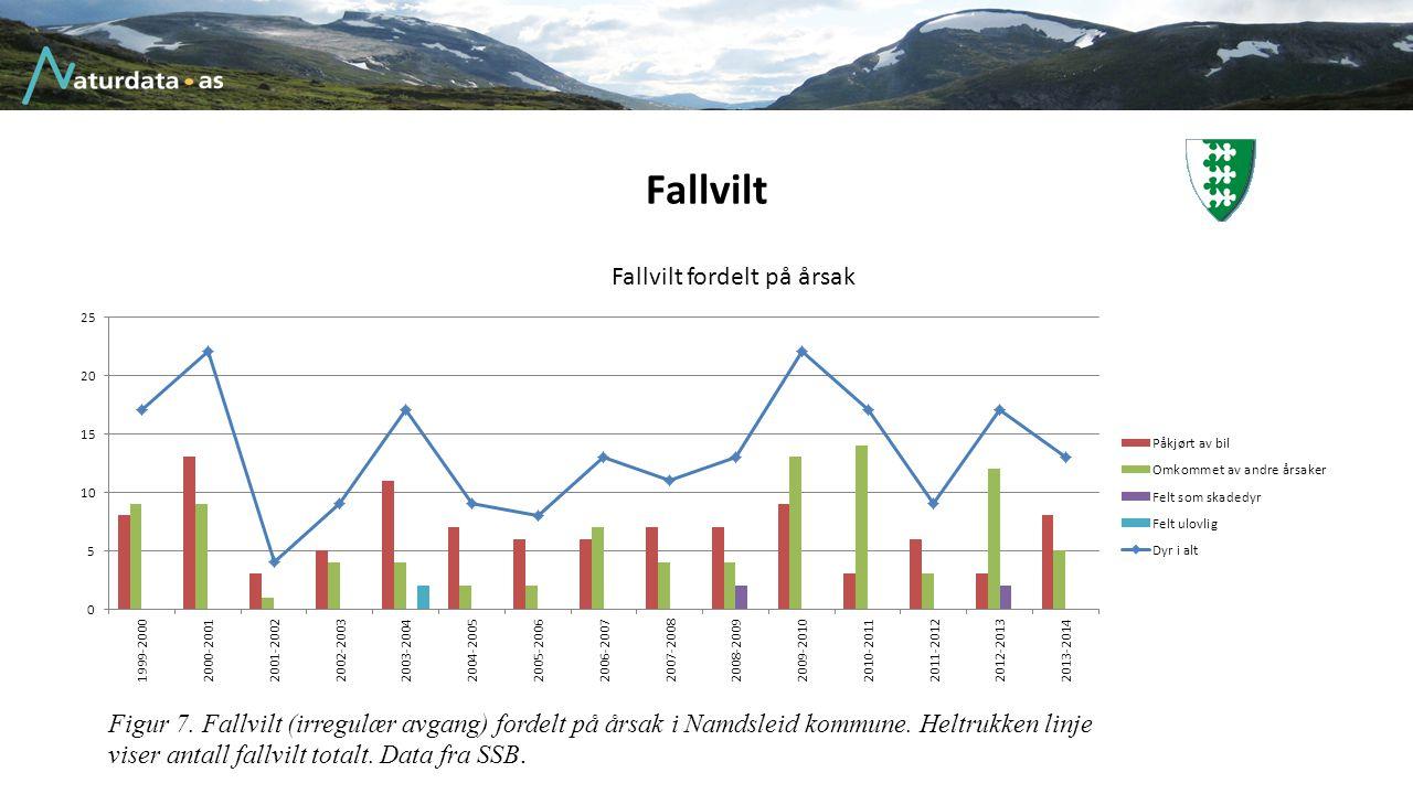 Fallvilt Figur 7. Fallvilt (irregulær avgang) fordelt på årsak i Namdsleid kommune. Heltrukken linje viser antall fallvilt totalt. Data fra SSB.