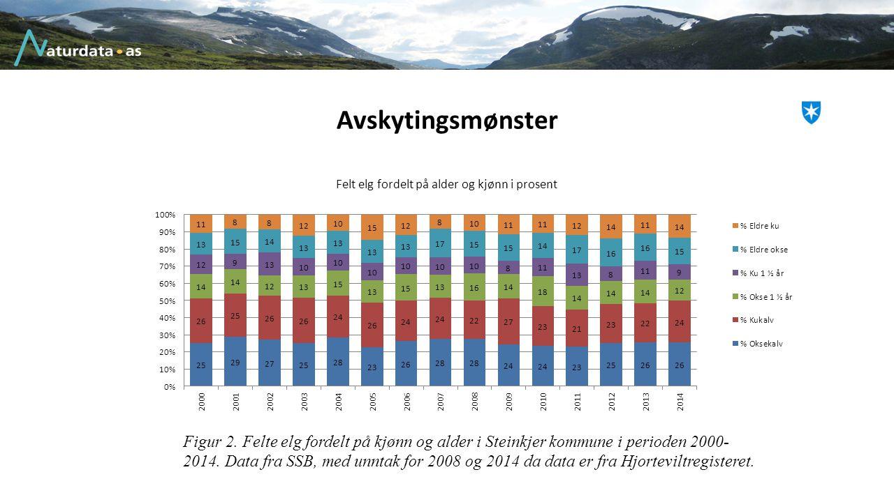 Avskytingsmønster Figur 2. Felte elg fordelt på kjønn og alder i Steinkjer kommune i perioden 2000- 2014. Data fra SSB, med unntak for 2008 og 2014 da