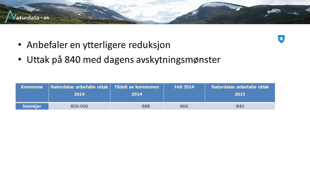 Anbefaler en ytterligere reduksjon Uttak på 840 med dagens avskytningsmønster Kommune Naturdatas anbefalte uttak 2014 Tildelt av kommunen 2014 Felt 20