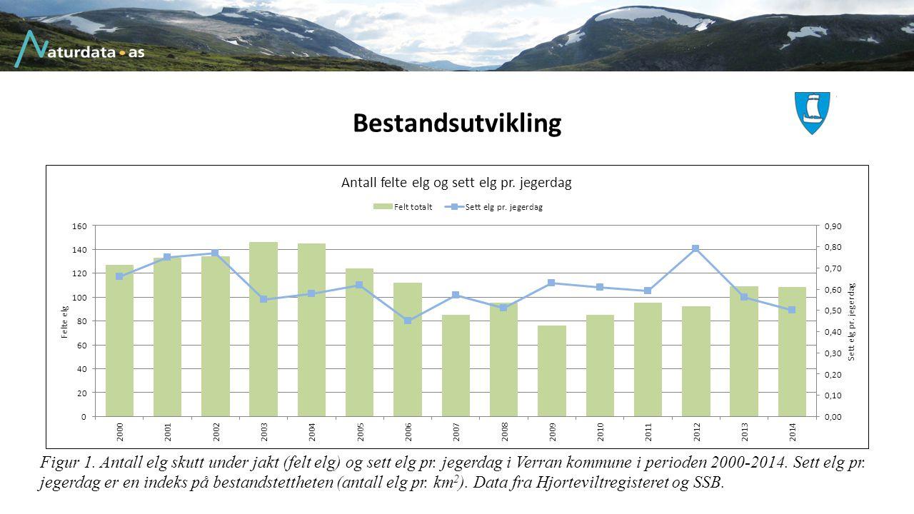 Bestandsutvikling Figur 1. Antall elg skutt under jakt (felt elg) og sett elg pr. jegerdag i Verran kommune i perioden 2000-2014. Sett elg pr. jegerda