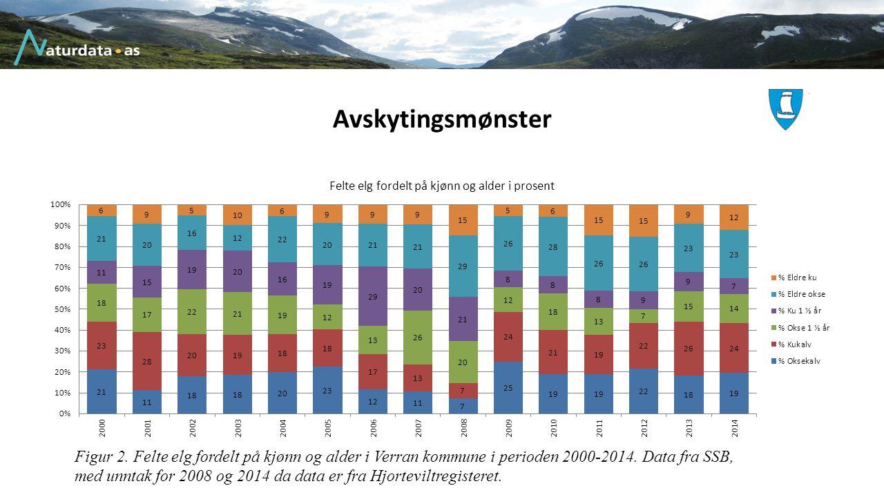 Avskytingsmønster Figur 2. Felte elg fordelt på kjønn og alder i Verran kommune i perioden 2000-2014. Data fra SSB, med unntak for 2008 og 2014 da dat