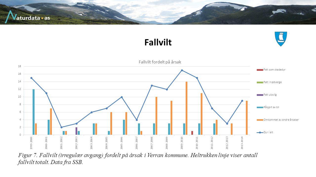 Fallvilt Figur 7. Fallvilt (irregulær avgang) fordelt på årsak i Verran kommune. Heltrukken linje viser antall fallvilt totalt. Data fra SSB.