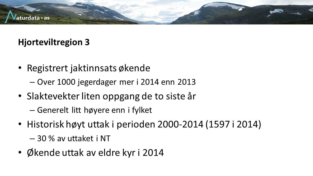 Hjorteviltregion 3 Registrert jaktinnsats økende – Over 1000 jegerdager mer i 2014 enn 2013 Slaktevekter liten oppgang de to siste år – Generelt litt
