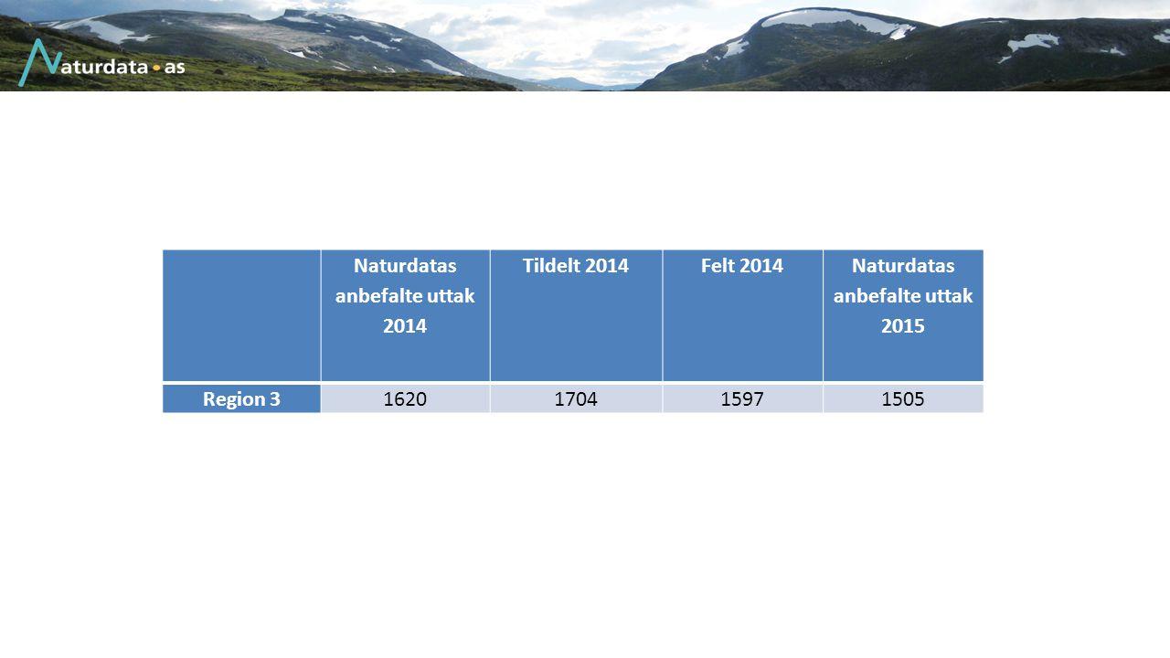 Anbefaler en ytterligere reduksjon Uttak på 840 med dagens avskytningsmønster Kommune Naturdatas anbefalte uttak 2014 Tildelt av kommunen 2014 Felt 2014 Naturdatas anbefalte uttak 2015 Steinkjer850-900888866840
