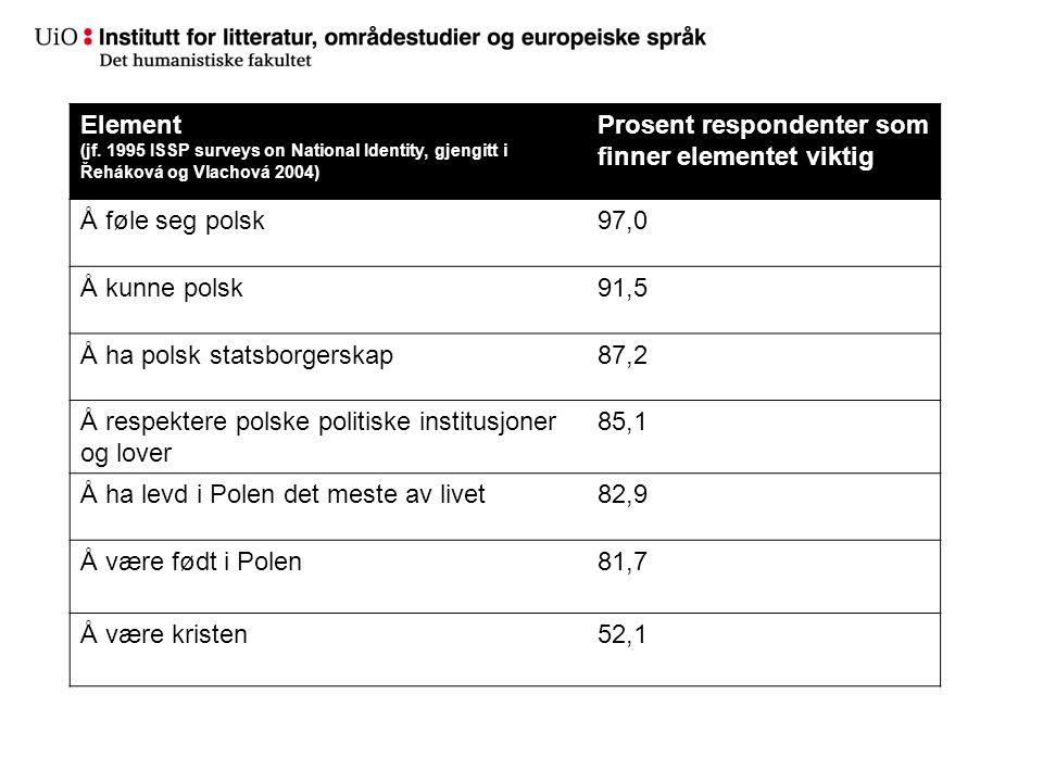 Element (jf. 1995 ISSP surveys on National Identity, gjengitt i Řeháková og Vlachová 2004) Prosent respondenter som finner elementet viktig Å føle seg